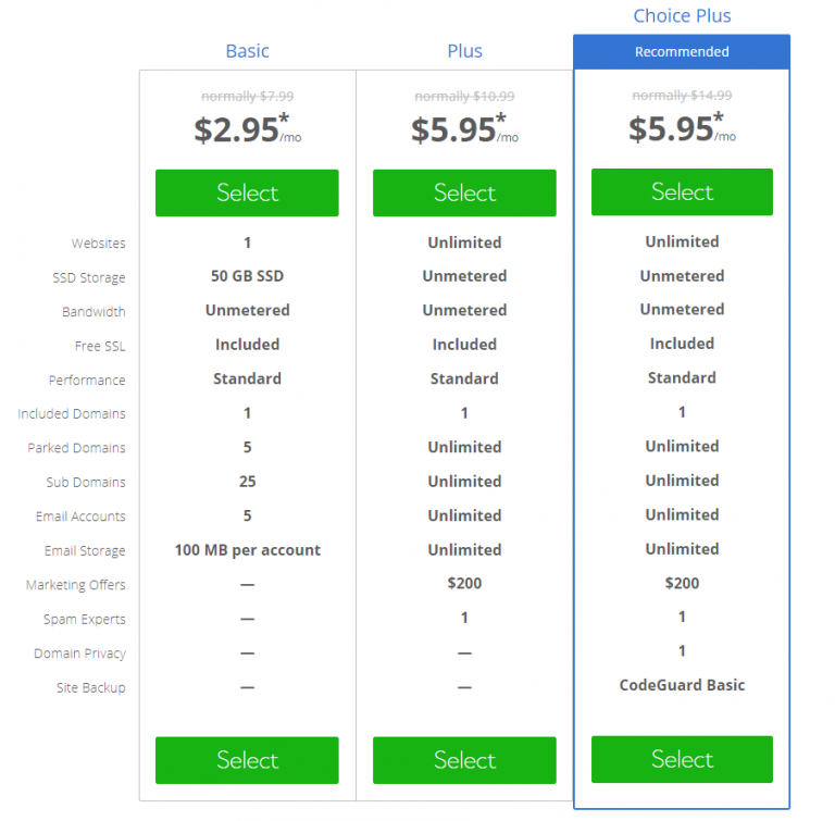 bluehost shared hosting pricing plans